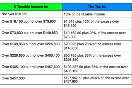 Tax Preparation Pennsylvania Tax Preperation Ali Financial